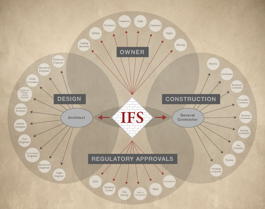 Why IFS - 'Integrated' Page Image (1)